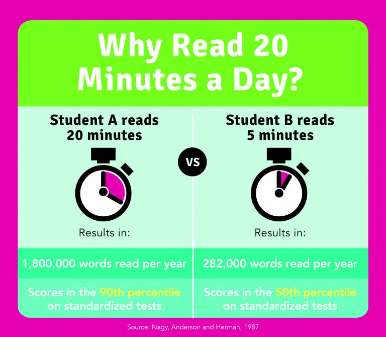 why-read-20-minutes image